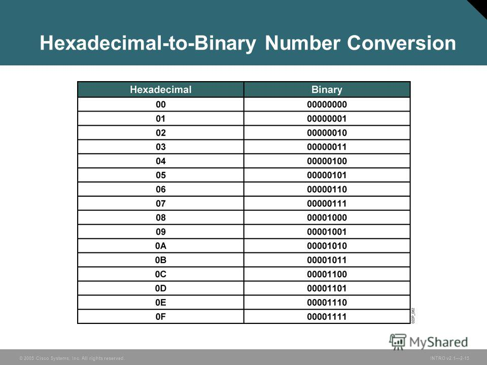 © 2005 Cisco Systems, Inc. All rights reserved.INTRO v2.12-15 Hexadecimal-to-Binary Number Conversion