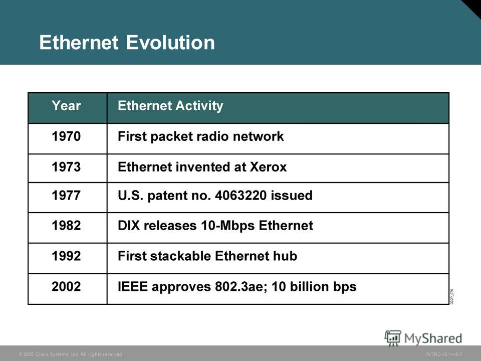 © 2005 Cisco Systems, Inc. All rights reserved.INTRO v2.12-3 Ethernet Evolution