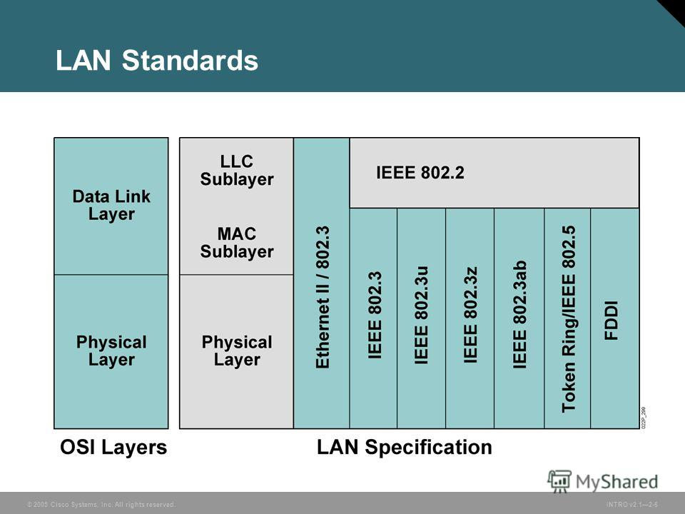 © 2005 Cisco Systems, Inc. All rights reserved.INTRO v2.12-6 LAN Standards