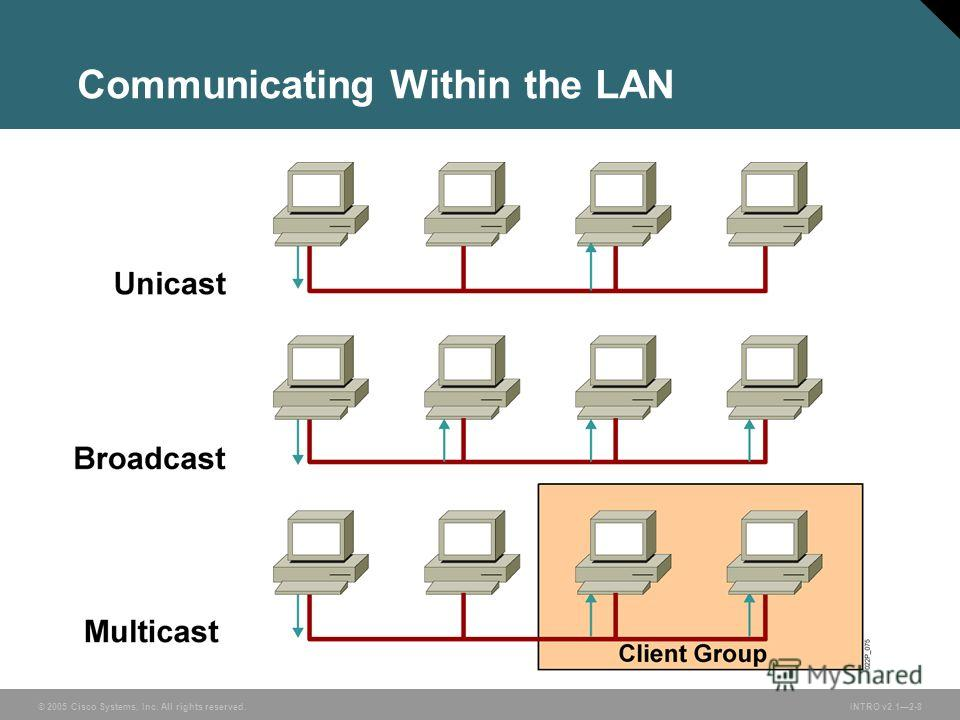 © 2005 Cisco Systems, Inc. All rights reserved.INTRO v2.12-8 Communicating Within the LAN
