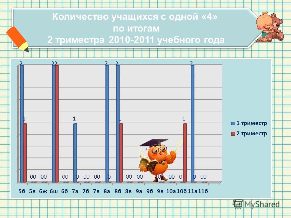 Количество учащихся с одной «4» по итогам 2 триместра 2010-2011 учебного года Количество учащихся с одной «4» по итогам 2 триместра 2010-2011 учебного года