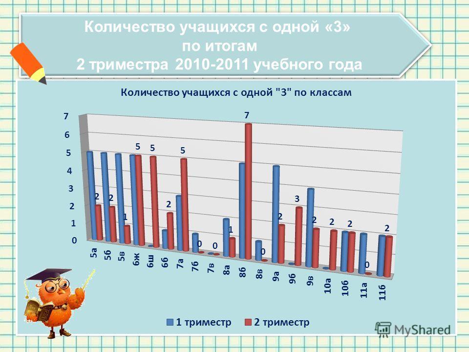 Количество учащихся с одной «3» по итогам 2 триместра 2010-2011 учебного года Количество учащихся с одной «3» по итогам 2 триместра 2010-2011 учебного года