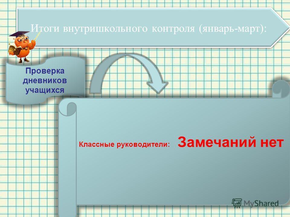 Итоги внутришкольного контроля (январь-март): Проверка дневников учащихся Классные руководители: Замечаний нет