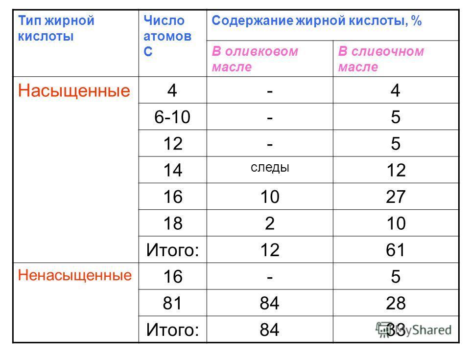 Тип жирной кислоты Число атомов С Содержание жирной кислоты, % В оливковом масле В сливочном масле Насыщенные 4-4 6-10-5 12-5 14 следы 12 161027 18210 Итого:1261 Ненасыщенные 16-5 818428 Итого:8433