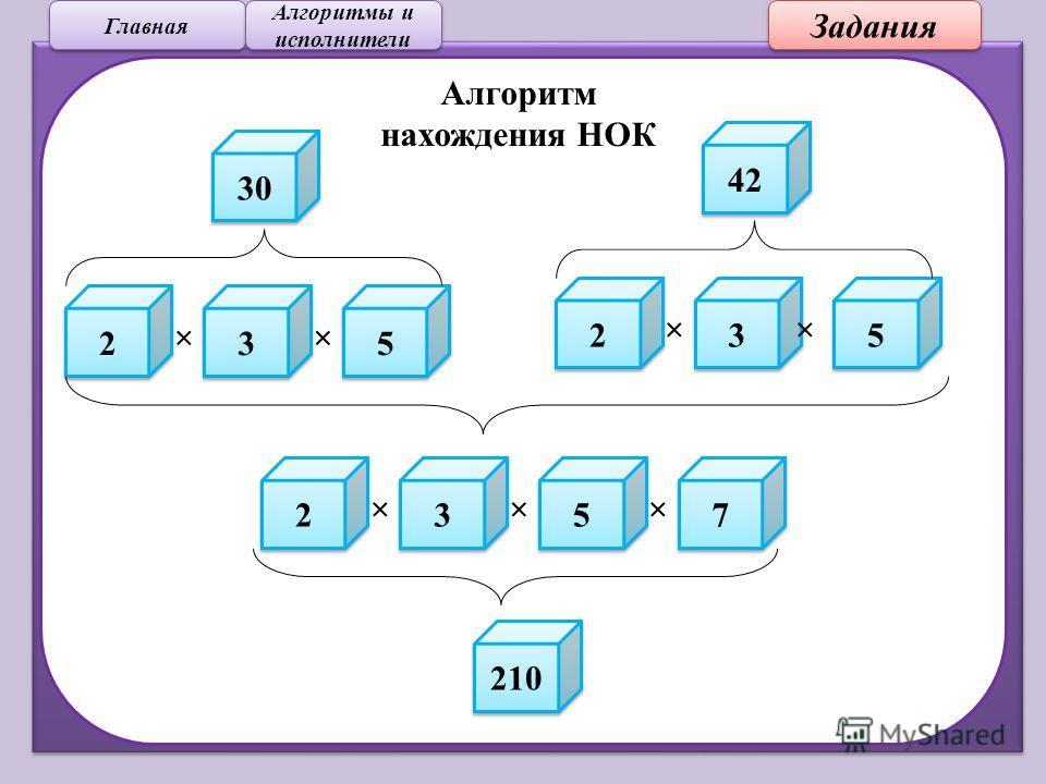 Задания Главная Алгоритмы и исполнители Алгоритмы и исполнители 30 42 2 2 3 3 5 5 ×× 2 2 3 3 5 5 ×× 2 2 3 3 5 5 7 7 210 ××× Алгоритм нахождения НОК