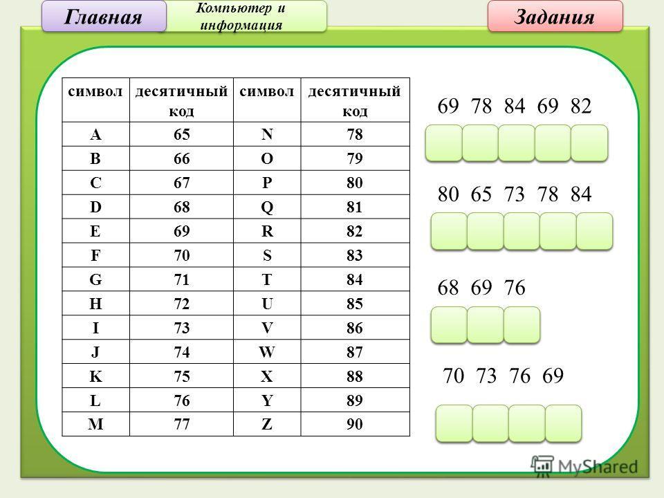Компьютер и информация Компьютер и информация Задания символдесятичный код символдесятичный код A65N78 B66O79 C67P80 D68Q81 E69R82 F70S83 G71T84 H72U85 I73V86 J74W87 K75X88 L76Y89 M77Z90 69 78 84 69 82 E E N N T T E E R R 80 65 73 78 84 P P A A I I N