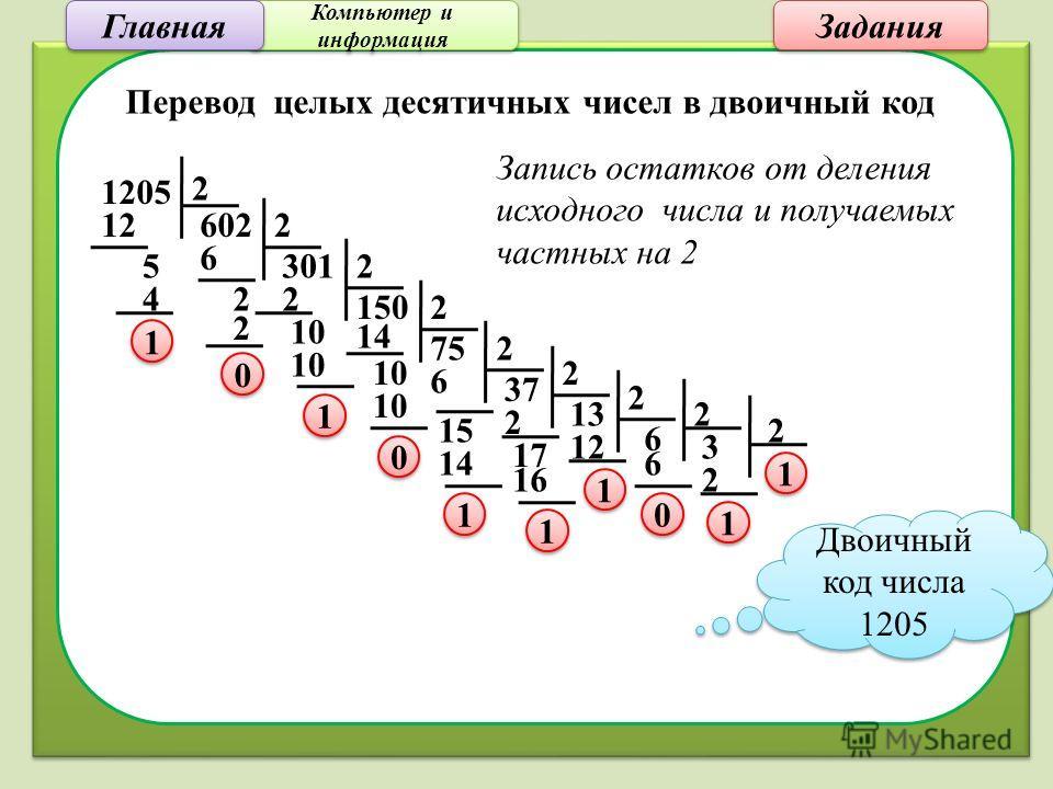 Компьютер и информация Компьютер и информация Задания Перевод целых десятичных чисел в двоичный код 1205 2 60212 5 4 75 1 1 301 2 6 2 2 0 0 150 2 2 10 1 1 2 14 10 0 0 2 37 2 6 15 14 1 1 13 2 17 16 1 1 12 2 1 1 6 2 6 3 0 0 2 2 1 1 1 1 Двоичный код чис