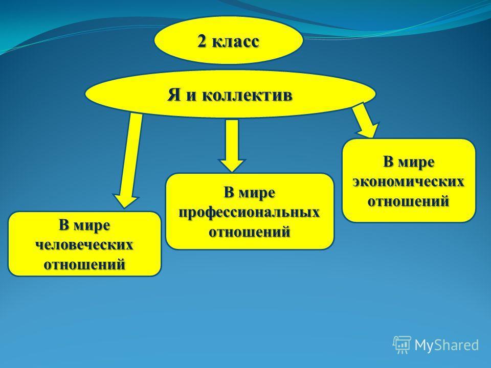 2 класс Я и коллектив В мире человеческих отношений В мире профессиональных отношений В мире экономических отношений