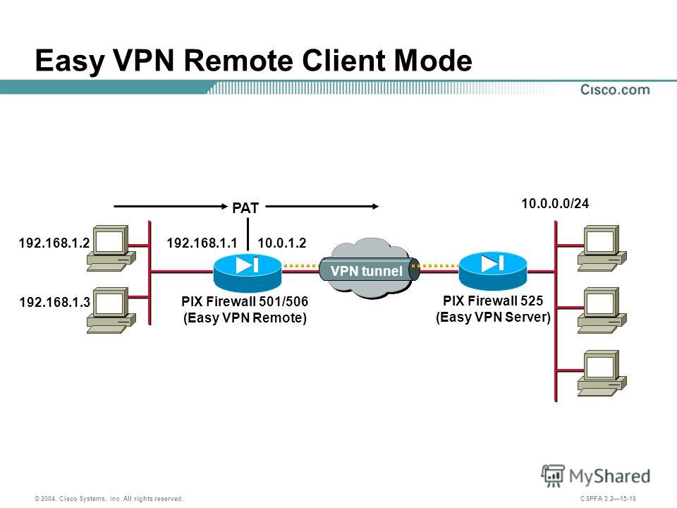 © 2004, Cisco Systems, Inc. All rights reserved. CSPFA 3.215-18 Easy VPN Remote Client Mode PIX Firewall 501/506 (Easy VPN Remote) PIX Firewall 525 (Easy VPN Server) 192.168.1.2 10.0.0.0/24 VPN tunnel 10.0.1.2 192.168.1.3 192.168.1.1 PAT