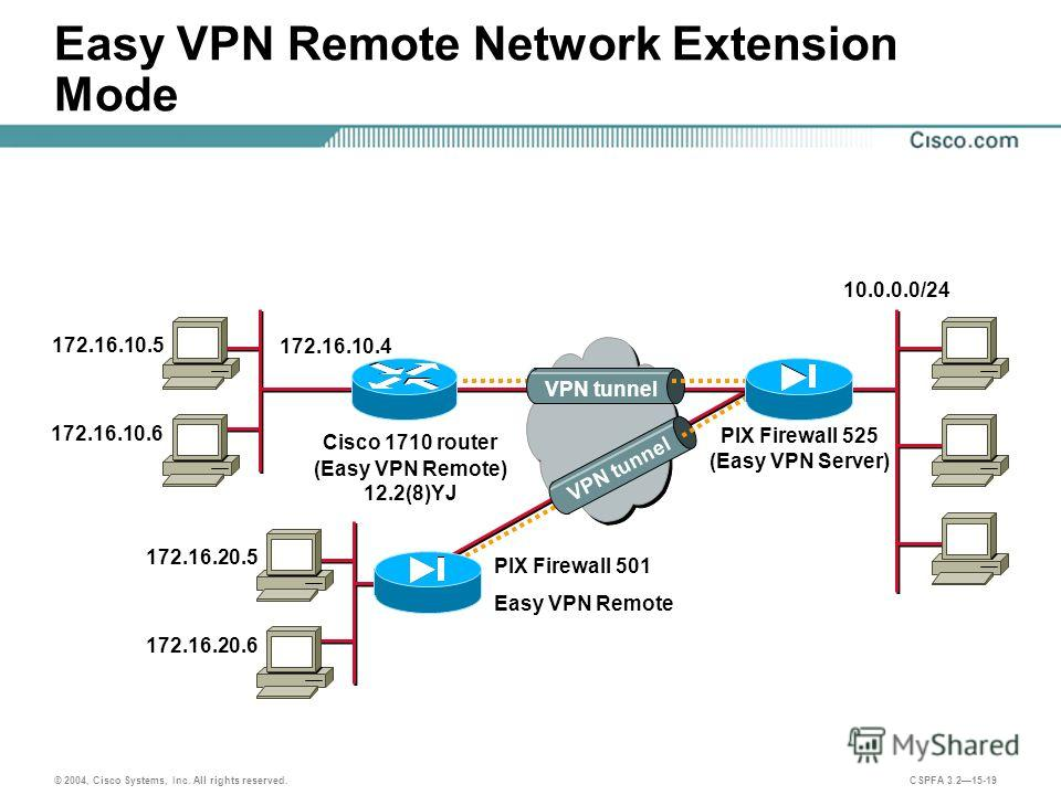 © 2004, Cisco Systems, Inc. All rights reserved. CSPFA 3.215-19 Easy VPN Remote Network Extension Mode Cisco 1710 router (Easy VPN Remote) 12.2(8)YJ PIX Firewall 525 (Easy VPN Server) 172.16.10.5 172.16.10.6 172.16.10.4 VPN tunnel PIX Firewall 501 Ea