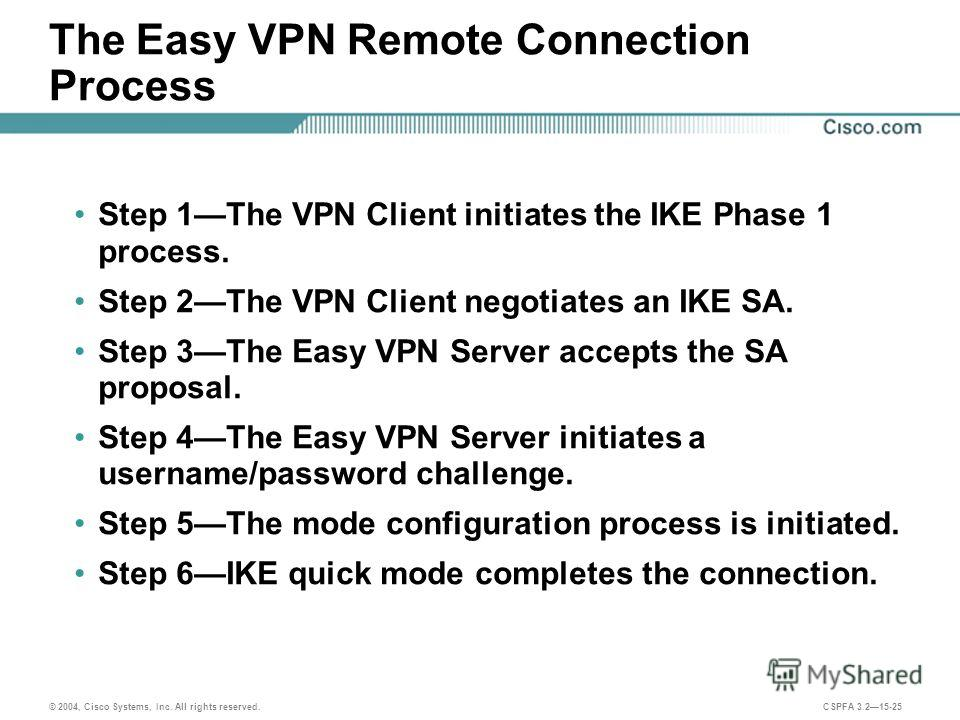 © 2004, Cisco Systems, Inc. All rights reserved. CSPFA 3.215-25 The Easy VPN Remote Connection Process Step 1The VPN Client initiates the IKE Phase 1 process. Step 2The VPN Client negotiates an IKE SA. Step 3The Easy VPN Server accepts the SA proposa