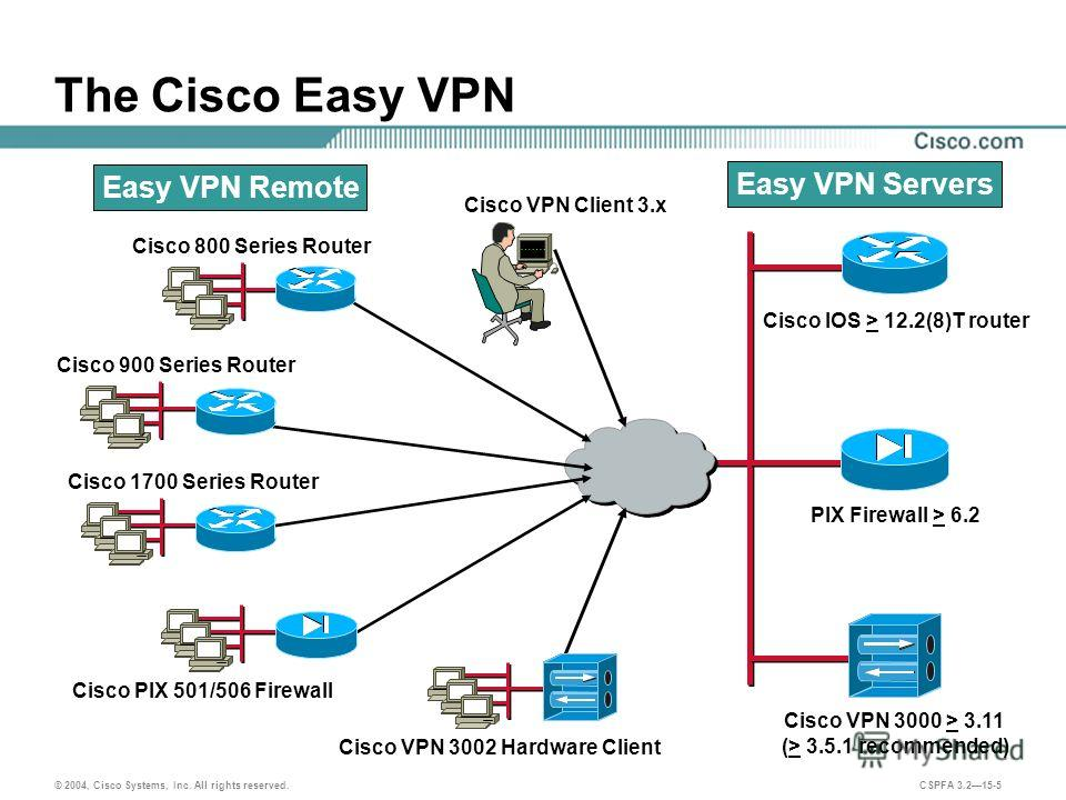 © 2004, Cisco Systems, Inc. All rights reserved. CSPFA 3.215-5 The Cisco Easy VPN Cisco IOS > 12.2(8)T router PIX Firewall > 6.2 Cisco VPN 3000 > 3.11 (> 3.5.1 recommended) Cisco VPN Client 3. x Cisco 800 Series Router Cisco 900 Series Router Cisco 1