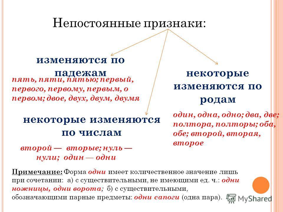 Непостоянные признаки: изменяются по падежам некоторые изменяются по родам некоторые изменяются по числам пять, пяти, пятью; первый, первого, первому, первым, о первом; двое, двух, двум, двумя один, одна, одно; два, две; полтора, полторы; оба, обе; в