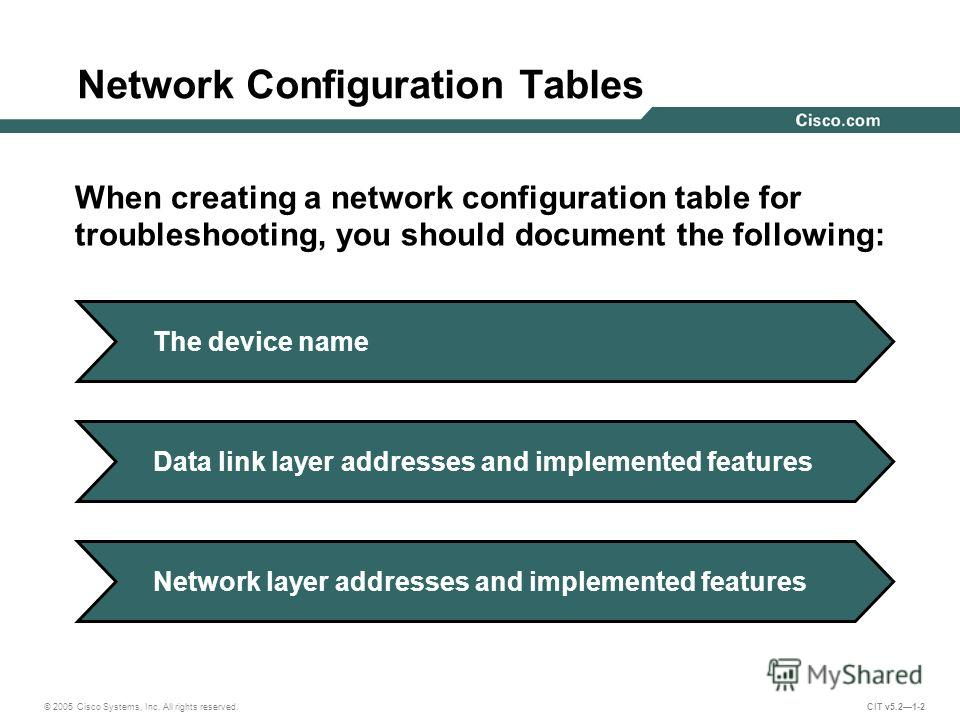 © 2005 Cisco Systems, Inc. All rights reserved. CIT v5.21-2 Network Configuration Tables When creating a network configuration table for troubleshooting, you should document the following: The device nameData link layer addresses and implemented feat