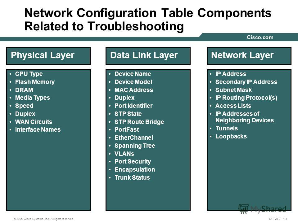 © 2005 Cisco Systems, Inc. All rights reserved. CIT v5.21-3 Network Configuration Table Components Related to Troubleshooting Physical Layer CPU Type Flash Memory DRAM Media Types Speed Duplex WAN Circuits Interface Names Data Link Layer Device Name