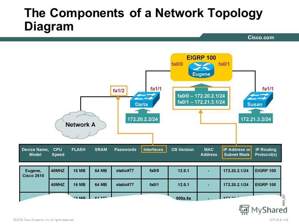 © 2005 Cisco Systems, Inc. All rights reserved. CIT v5.21-6 The Components of a Network Topology Diagram