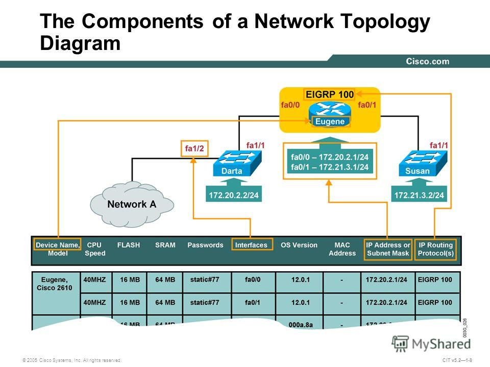 © 2005 Cisco Systems, Inc. All rights reserved. CIT v5.21-8 The Components of a Network Topology Diagram