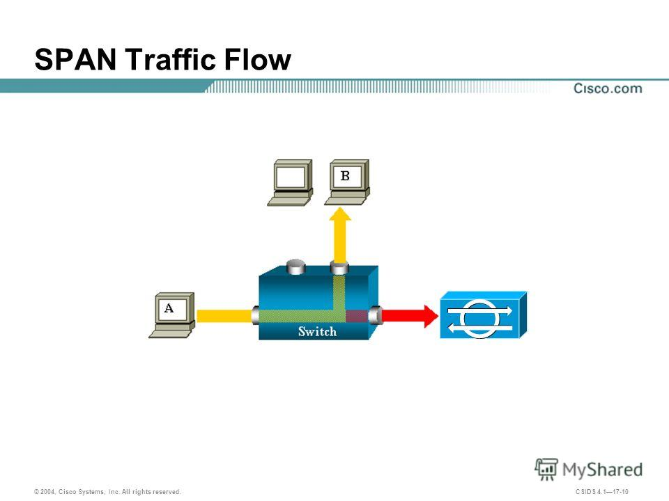 © 2004, Cisco Systems, Inc. All rights reserved. CSIDS 4.117-10 SPAN Traffic Flow