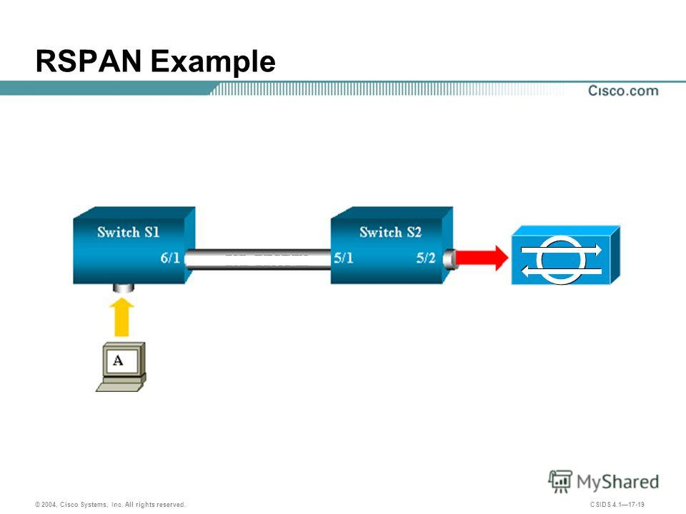© 2004, Cisco Systems, Inc. All rights reserved. CSIDS 4.117-19 RSPAN Example