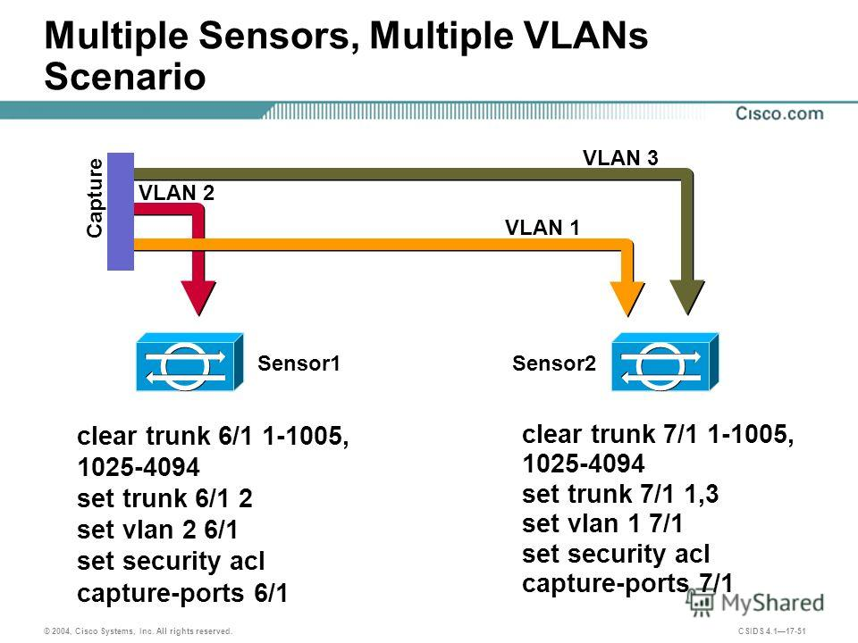 © 2004, Cisco Systems, Inc. All rights reserved. CSIDS 4.117-51 clear trunk 6/1 1-1005, 1025-4094 set trunk 6/1 2 set vlan 2 6/1 set security acl capture-ports 6/1 clear trunk 7/1 1-1005, 1025-4094 set trunk 7/1 1,3 set vlan 1 7/1 set security acl ca