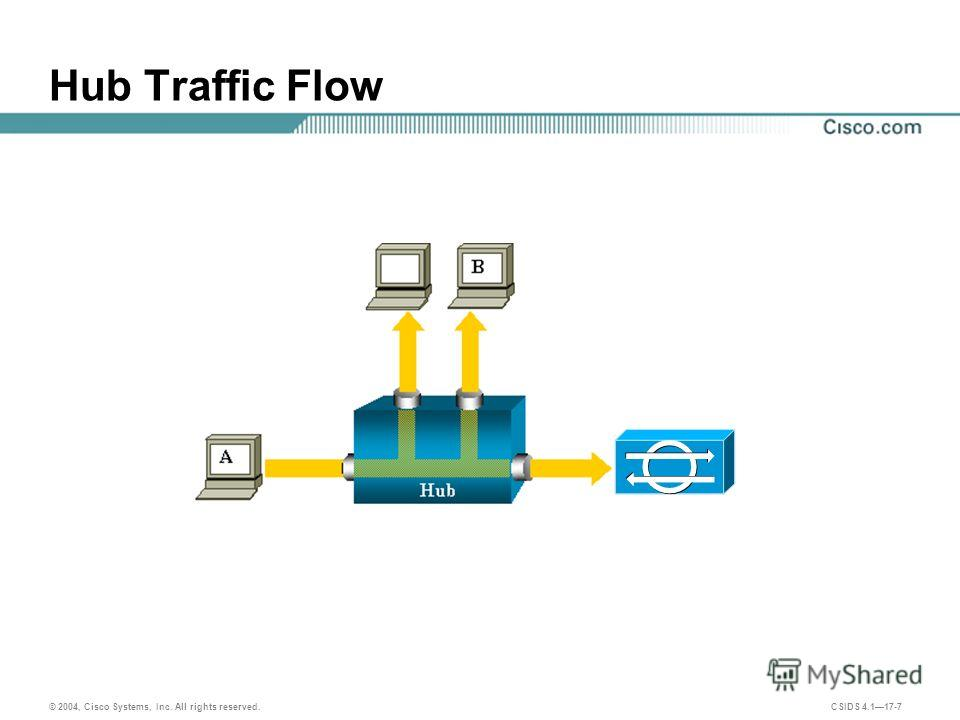 © 2004, Cisco Systems, Inc. All rights reserved. CSIDS 4.117-7 Hub Traffic Flow