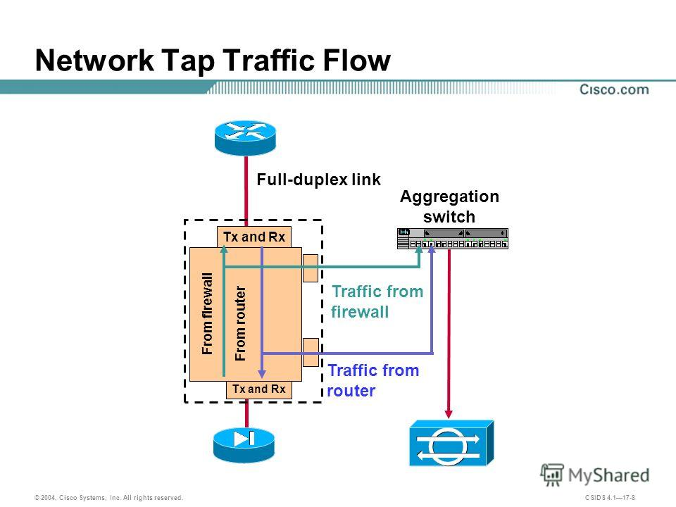 © 2004, Cisco Systems, Inc. All rights reserved. CSIDS 4.117-8 Tx and Rx Network Tap Traffic Flow Traffic from router Full-duplex link Aggregation switch Traffic from firewall From firewall From router