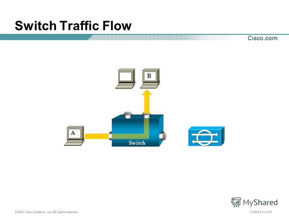 © 2004, Cisco Systems, Inc. All rights reserved. CSIDS 4.117-9 Switch Traffic Flow