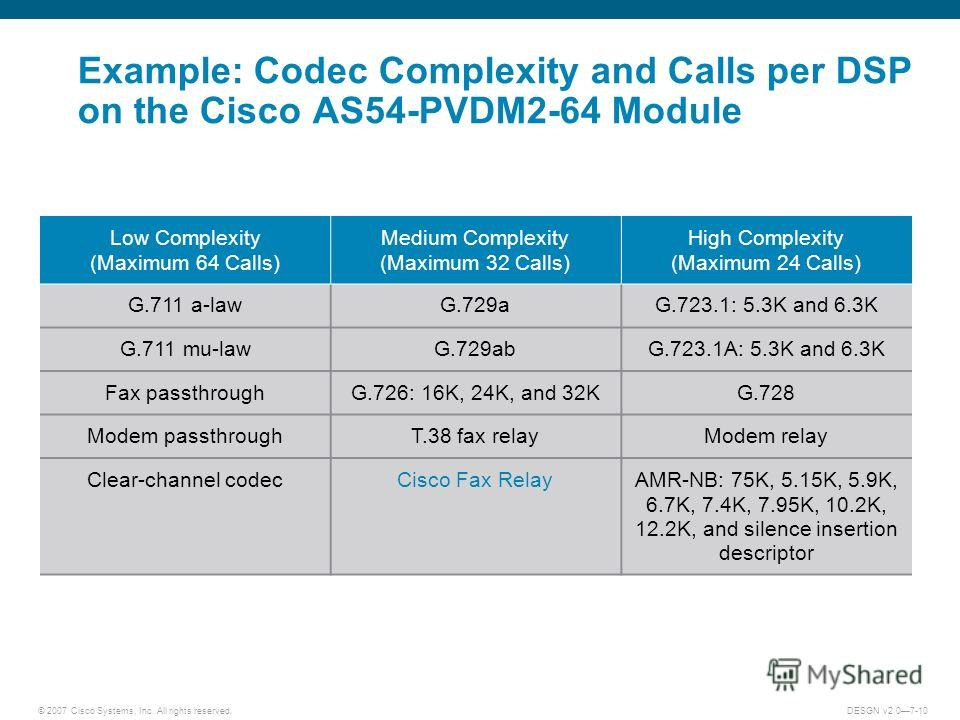 © 2007 Cisco Systems, Inc. All rights reserved.DESGN v2.07-10 Example: Codec Complexity and Calls per DSP on the Cisco AS54-PVDM2-64 Module Low Complexity (Maximum 64 Calls) Medium Complexity (Maximum 32 Calls) High Complexity (Maximum 24 Calls) G.71