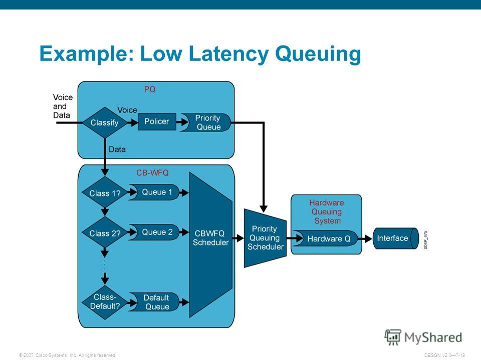 © 2007 Cisco Systems, Inc. All rights reserved.DESGN v2.07-19 Example: Low Latency Queuing