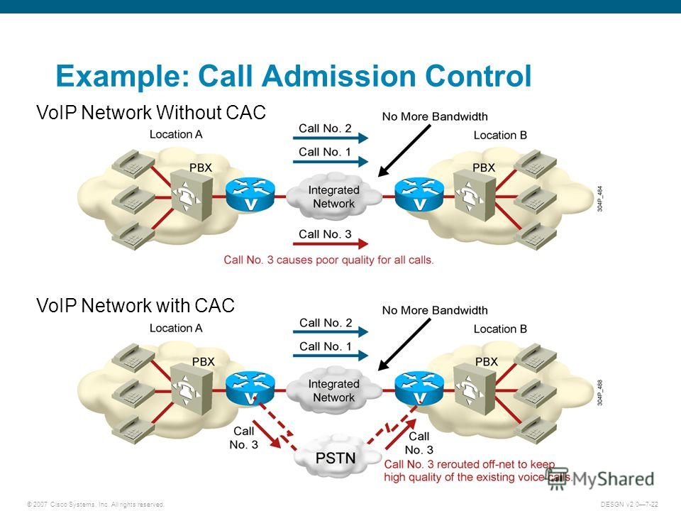 © 2007 Cisco Systems, Inc. All rights reserved.DESGN v2.07-22 Example: Call Admission Control VoIP Network Without CAC VoIP Network with CAC