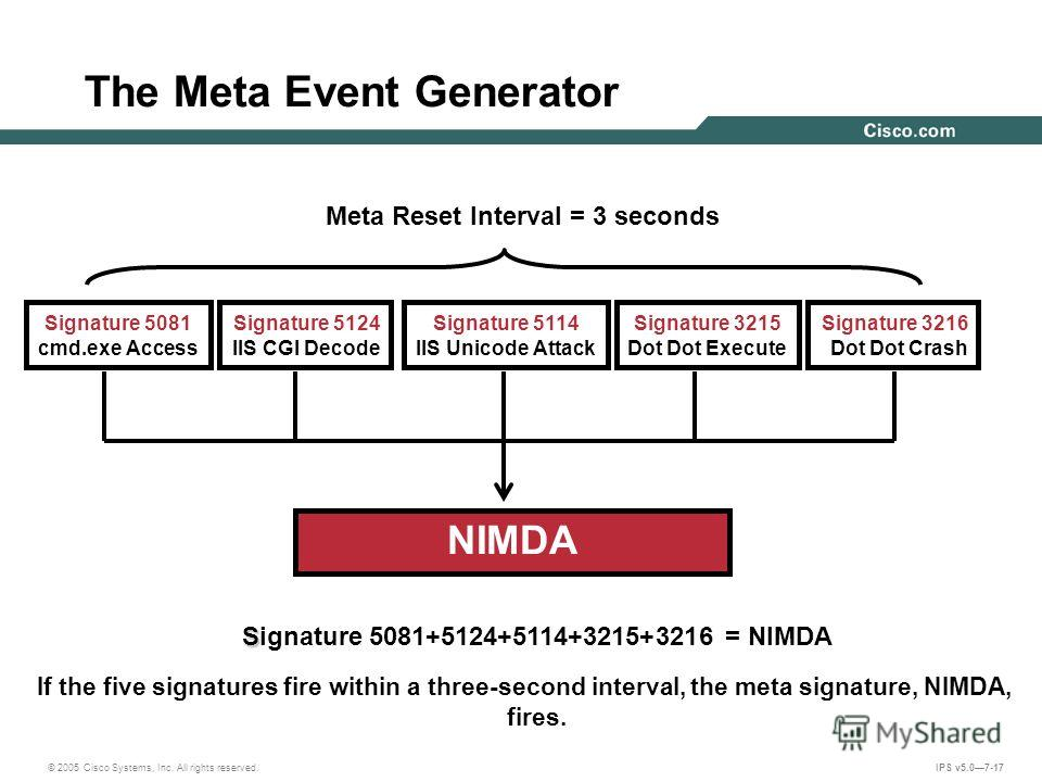 © 2005 Cisco Systems, Inc. All rights reserved. IPS v5.07-17 The Meta Event Generator S Signature 5081+5124+5114+3215+3216 = NIMDA If the five signatures fire within a three-second interval, the meta signature, NIMDA, fires. NIMDA Meta Reset Interval