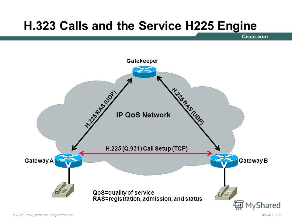 © 2005 Cisco Systems, Inc. All rights reserved. IPS v5.07-28 H.323 Calls and the Service H225 Engine Gatekeeper Gateway AGateway B H.225 RAS (UDP) IP QoS Network H.225 (Q.931) Call Setup (TCP) QoS=quality of service RAS=registration, admission, and s