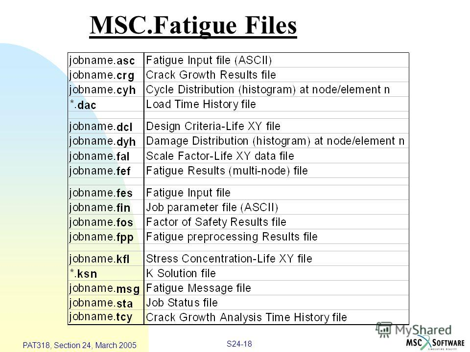 S24-18 PAT318, Section 24, March 2005 MSC.Fatigue Files