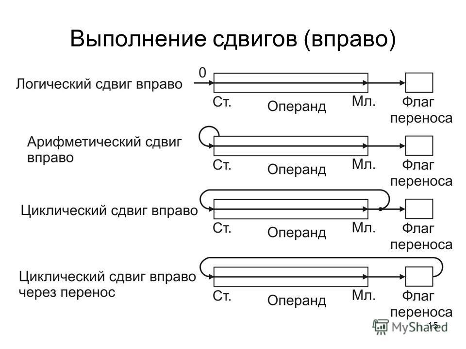 15 Выполнение сдвигов (вправо)