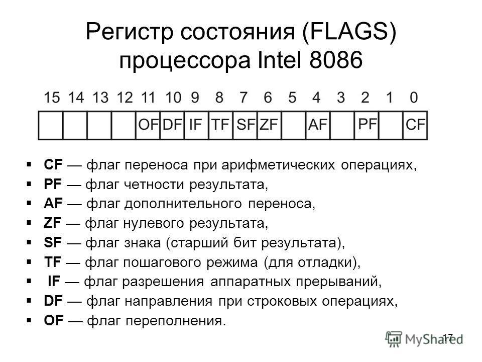 17 Регистр состояния (FLAGS) процессора Intel 8086 CF флаг переноса при арифметических операциях, PF флаг четности результата, AF флаг дополнительного переноса, ZF флаг нулевого результата, SF флаг знака (старший бит результата), TF флаг пошагового р