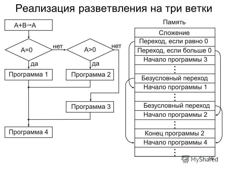 19 Реализация разветвления на три ветки