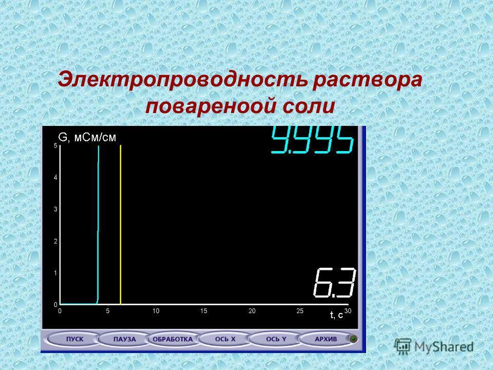 Электропроводность раствора поваренной соли