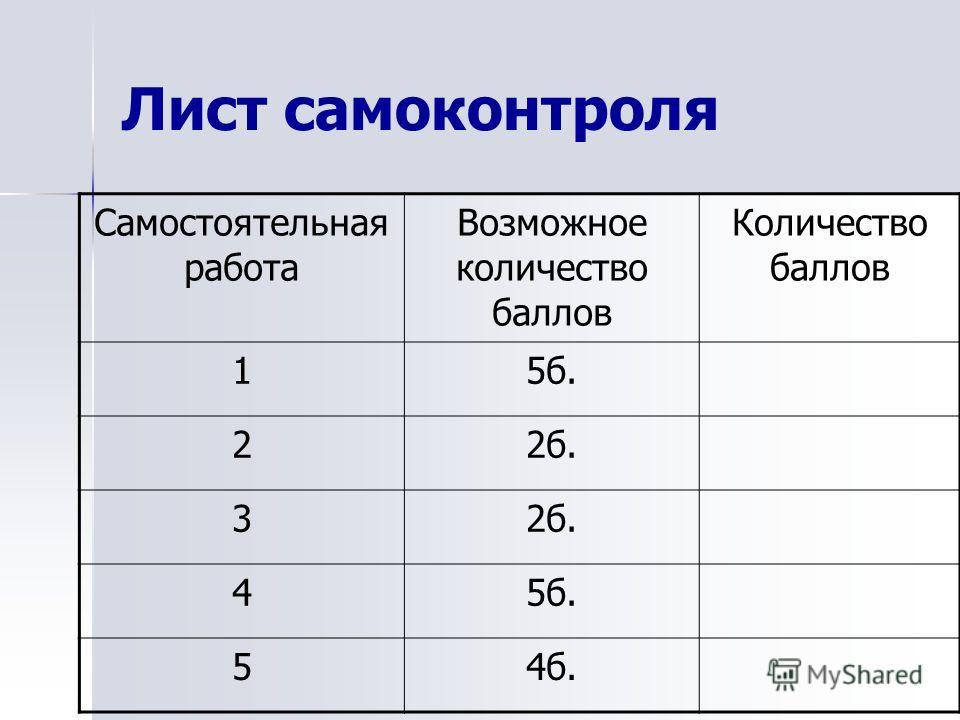 Лист самоконтроля Самостоятельная работа Возможное количество баллов Количество баллов 15 б. 22 б. 3 45 б. 54 б.