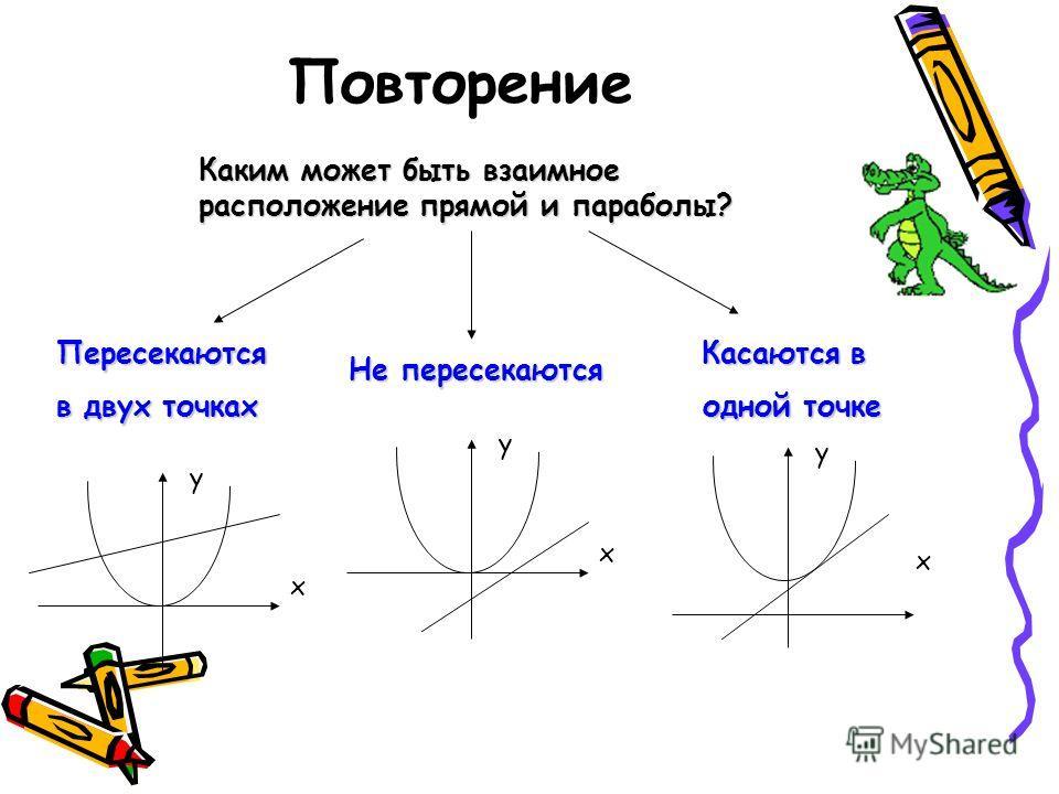 Повторение Каким может быть взаимное расположение прямой и параболы? Пересекаются в двух точках Не пересекаются Касаются в одной точке одной точке у х у х у х