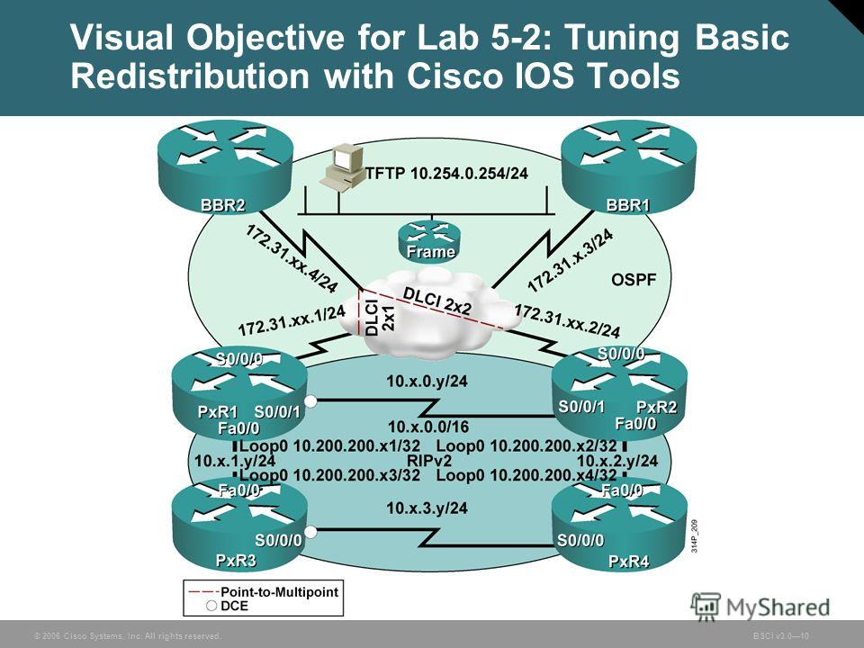 © 2006 Cisco Systems, Inc. All rights reserved.BSCI v3.010 Visual Objective for Lab 5-2: Tuning Basic Redistribution with Cisco IOS Tools