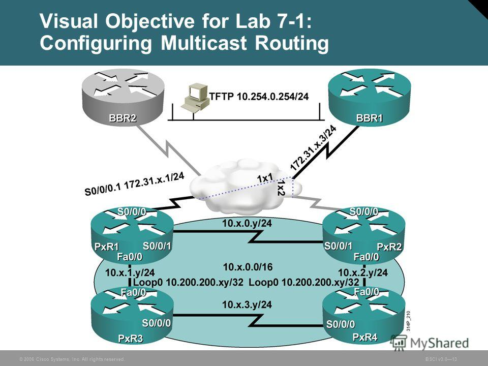 © 2006 Cisco Systems, Inc. All rights reserved.BSCI v3.013 Visual Objective for Lab 7-1: Configuring Multicast Routing