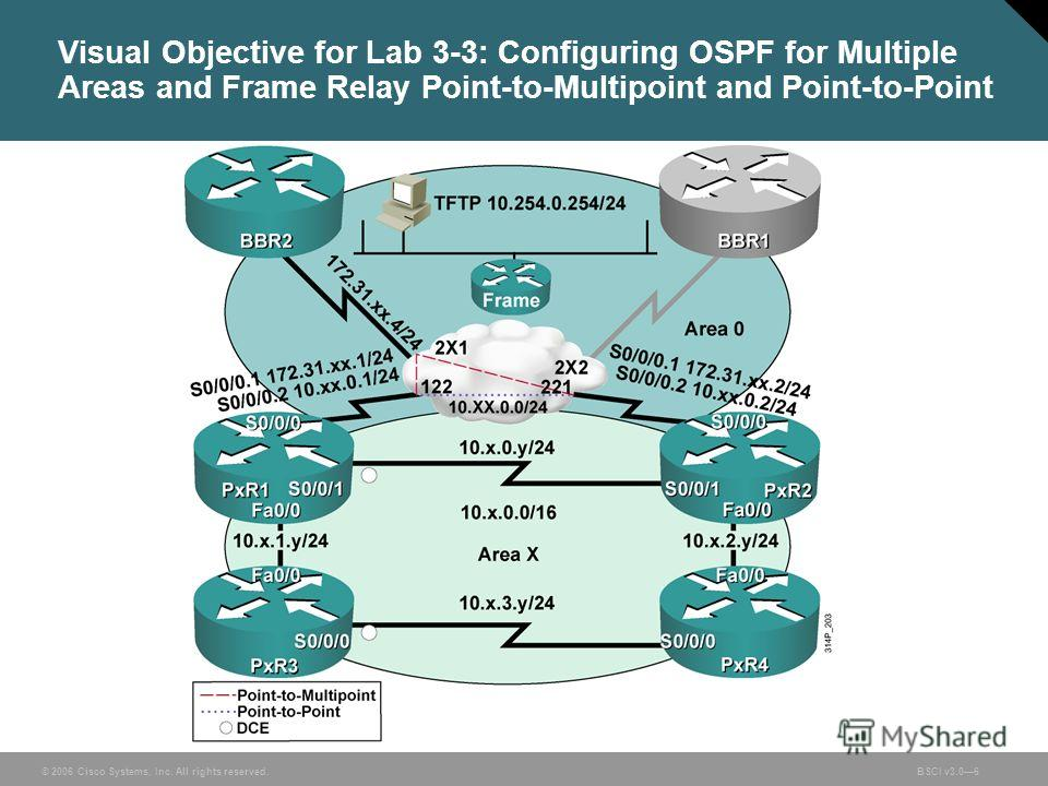 © 2006 Cisco Systems, Inc. All rights reserved.BSCI v3.06 Visual Objective for Lab 3-3: Configuring OSPF for Multiple Areas and Frame Relay Point-to-Multipoint and Point-to-Point