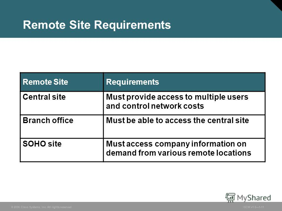© 2006 Cisco Systems, Inc. All rights reserved.ISCW v1.01-11 Remote Site Requirements Remote SiteRequirements Central siteMust provide access to multiple users and control network costs Branch officeMust be able to access the central site SOHO siteMu