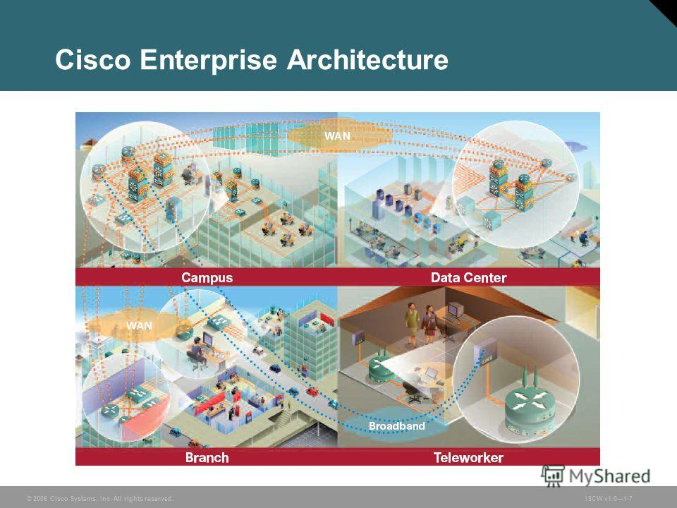 © 2006 Cisco Systems, Inc. All rights reserved.ISCW v1.01-7 Cisco Enterprise Architecture