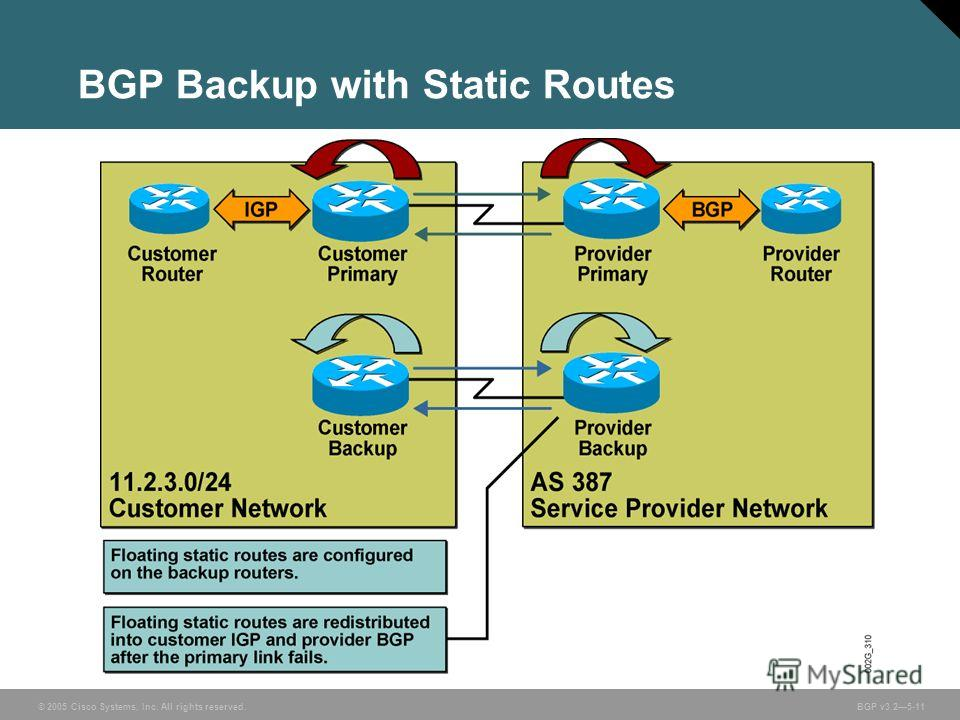 © 2005 Cisco Systems, Inc. All rights reserved. BGP v3.25-11 BGP Backup with Static Routes