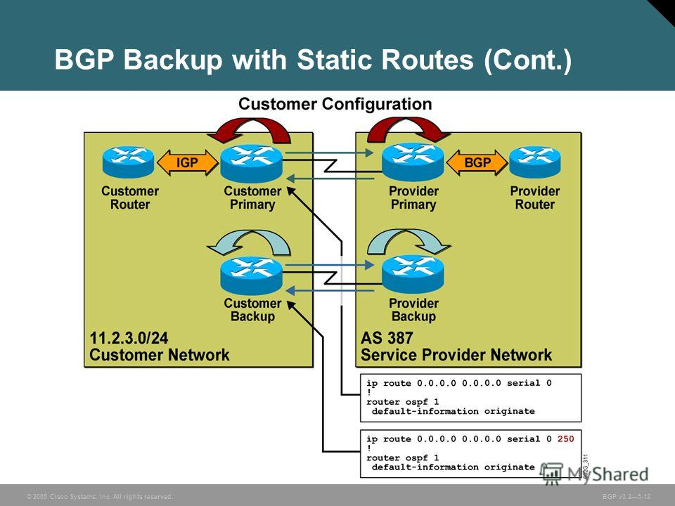 © 2005 Cisco Systems, Inc. All rights reserved. BGP v3.25-12 BGP Backup with Static Routes (Cont.)