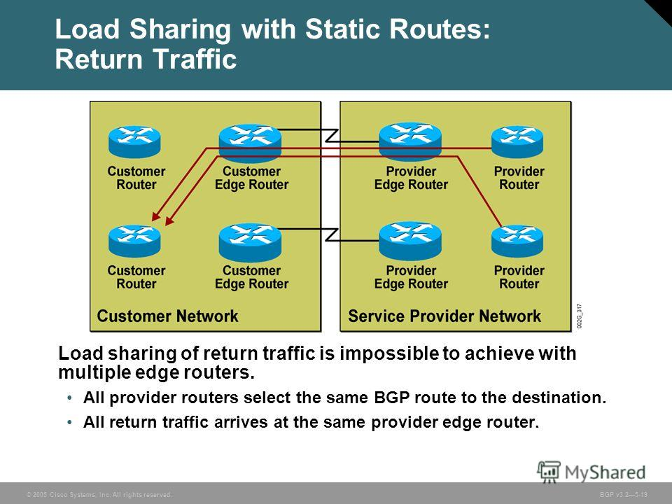 © 2005 Cisco Systems, Inc. All rights reserved. BGP v3.25-19 Load Sharing with Static Routes: Return Traffic Load sharing of return traffic is impossible to achieve with multiple edge routers. All provider routers select the same BGP route to the des