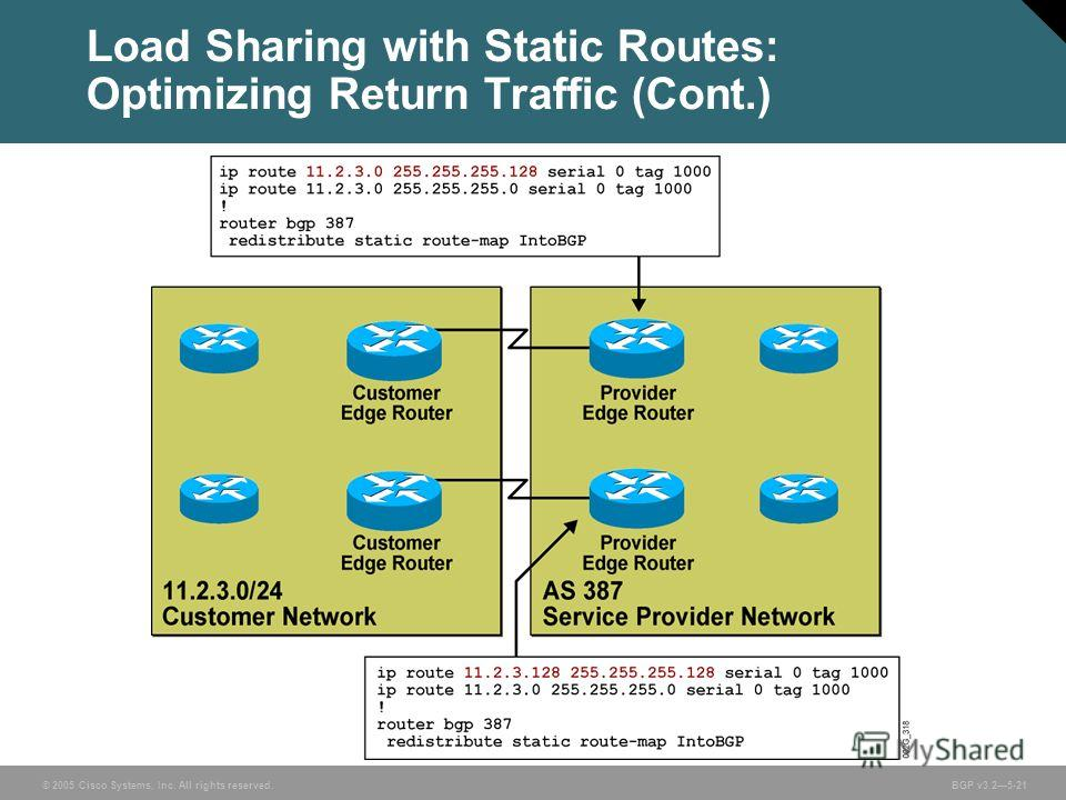 © 2005 Cisco Systems, Inc. All rights reserved. BGP v3.25-21 Load Sharing with Static Routes: Optimizing Return Traffic (Cont.)