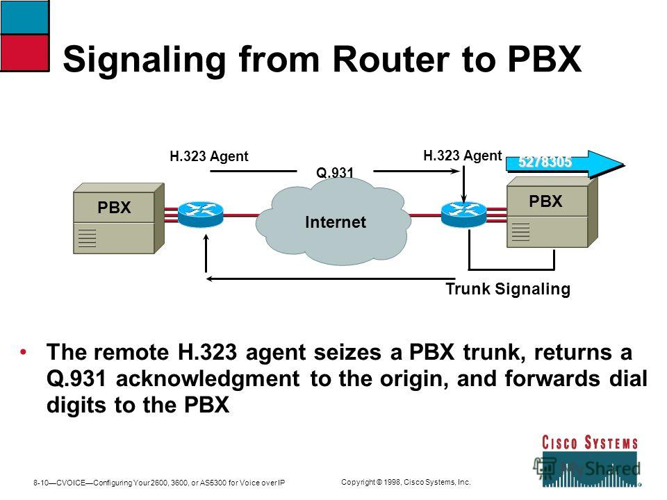 8-10CVOICEConfiguring Your 2600, 3600, or AS5300 for Voice over IP Copyright © 1998, Cisco Systems, Inc. Trunk Signaling PBX H.323 Agent Internet Q.931 The remote H.323 agent seizes a PBX trunk, returns a Q.931 acknowledgment to the origin, and forwa