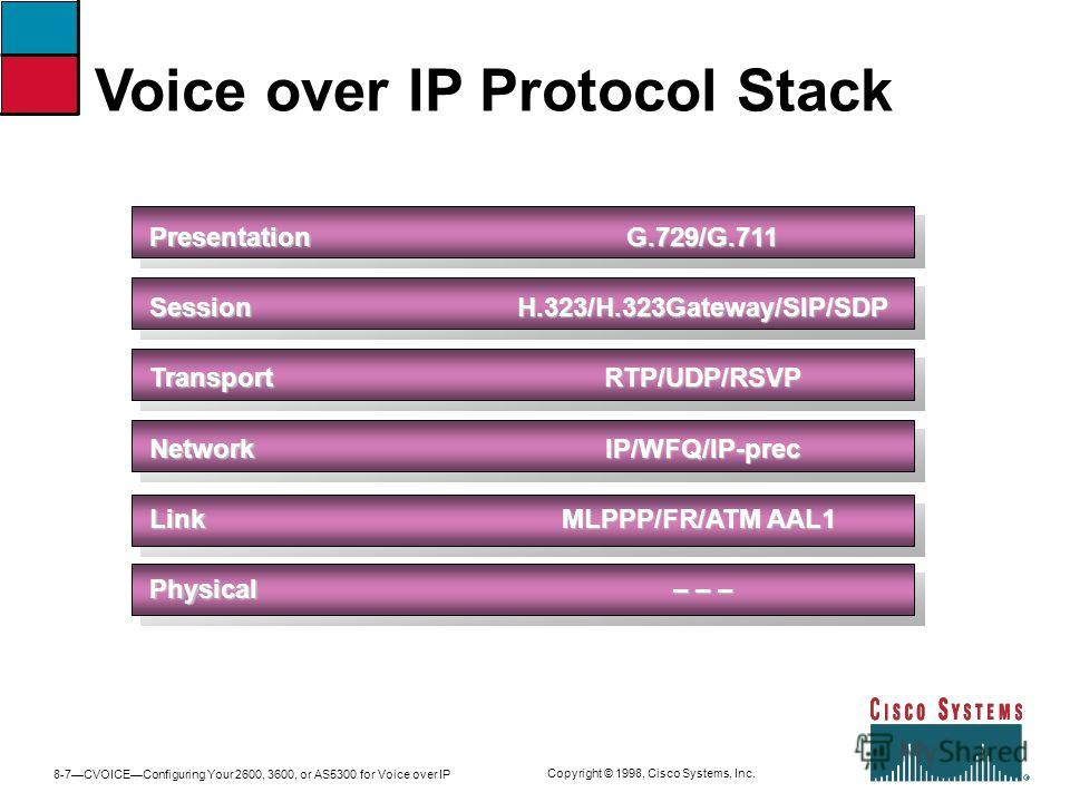 8-7CVOICEConfiguring Your 2600, 3600, or AS5300 for Voice over IP Copyright © 1998, Cisco Systems, Inc. PresentationSessionTransportNetworkLinkPhysicalG.729/G.711H.323/H.323Gateway/SIP/SDPRTP/UDP/RSVPIP/WFQ/IP-prec MLPPP/FR/ATM AAL1 – – – Voice over